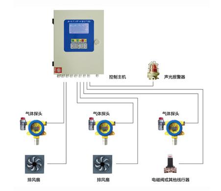 工业分线气体报警装置监控方案