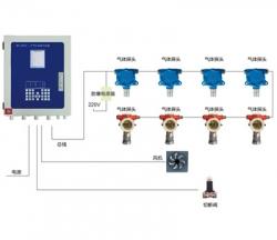 工业总线气体报警装置监控方案