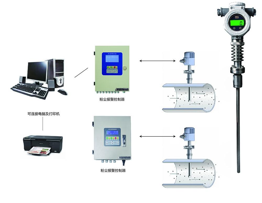 1000A(I)粉尘浓度探测器